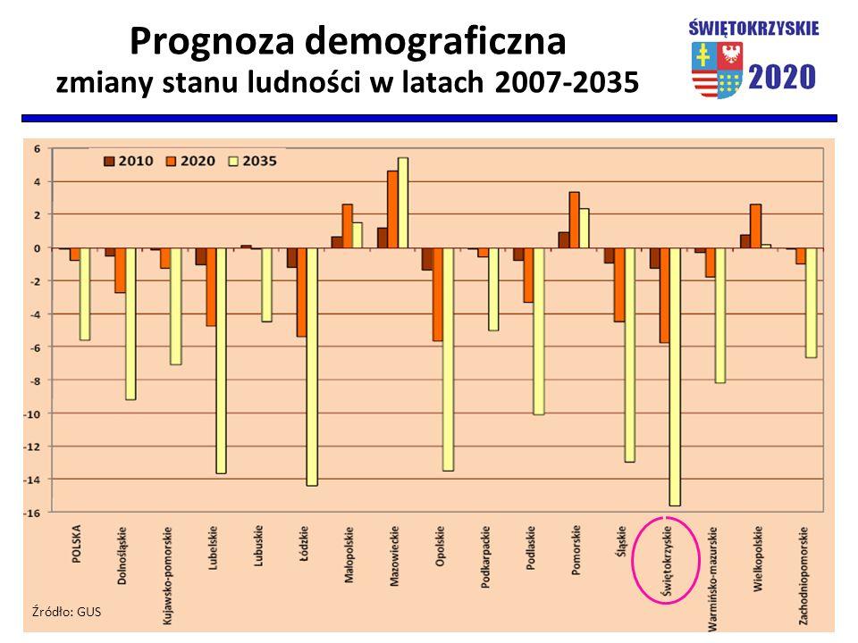 Prognoza demograficzna zmiany stanu ludności w latach 2007-2035 Źródło: GUS