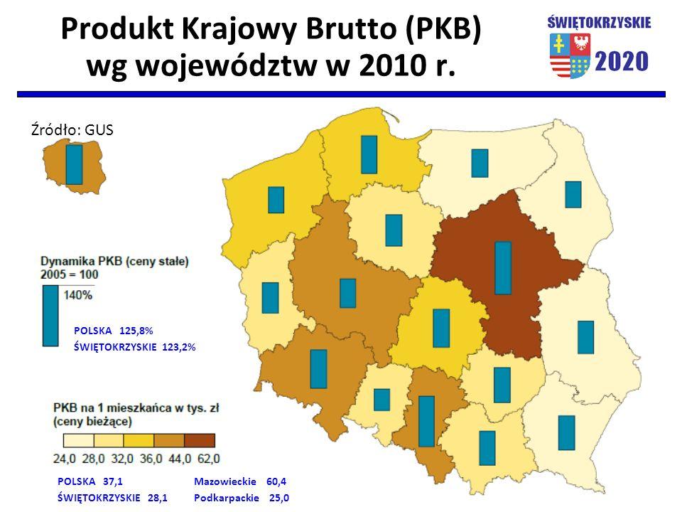 Produkt Krajowy Brutto (PKB) wg województw w 2010 r. POLSKA 125,8% ŚWIĘTOKRZYSKIE 123,2% POLSKA 37,1Mazowieckie 60,4 ŚWIĘTOKRZYSKIE 28,1Podkarpackie 2