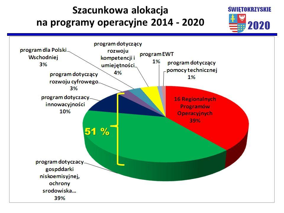 Szacunkowa alokacja na programy operacyjne 2014 - 2020 51 %