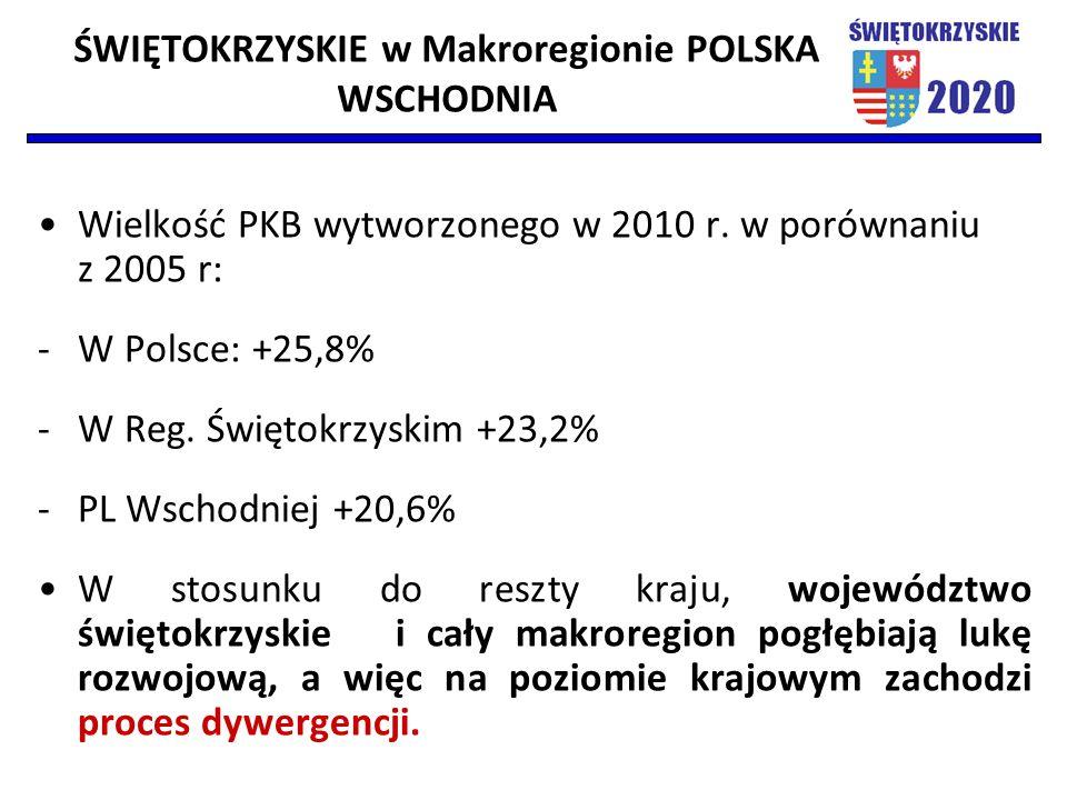 Wielkość PKB wytworzonego w 2010 r. w porównaniu z 2005 r: -W Polsce: +25,8% -W Reg. Świętokrzyskim +23,2% -PL Wschodniej +20,6% W stosunku do reszty