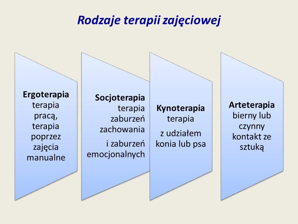 Rodzaje terapii zajęciowej Ergoterapia terapia pracą, terapia poprzez zajęcia manualne Socjoterapia terapia zaburzeń zachowania i zaburzeń emocjonalny