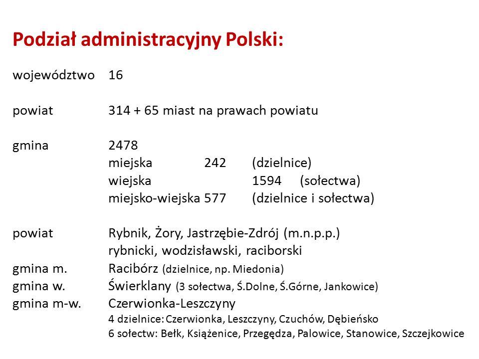 Podział administracyjny Polski: województwo16 powiat314 + 65 miast na prawach powiatu gmina2478 miejska242(dzielnice) wiejska1594(sołectwa) miejsko-wiejska577(dzielnice i sołectwa) powiatRybnik, Żory, Jastrzębie-Zdrój (m.n.p.p.) rybnicki, wodzisławski, raciborski gmina m.Racibórz (dzielnice, np.