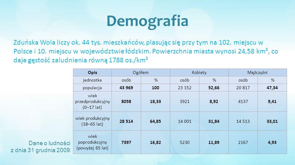 Demografia Zduńska Wola liczy ok. 44 tys. mieszkańców, plasując się przy tym na 102.
