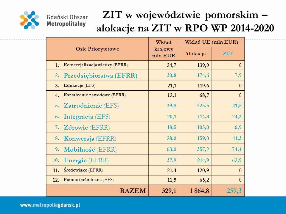 Osie Priorytetowe Wkład krajowy mln EUR Wkład UE (mln EUR) AlokacjaZIT 1.