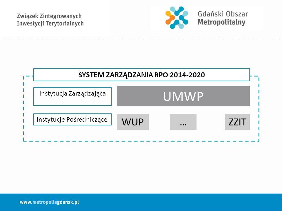Instytucja Zarządzająca Instytucje Pośredniczące WUP…ZZIT UMWP SYSTEM ZARZĄDZANIA RPO 2014-2020
