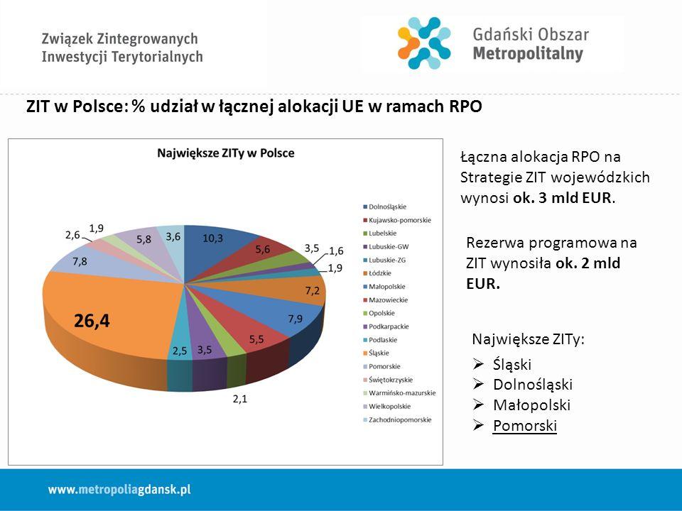 ZIT w Polsce: % udział w łącznej alokacji UE w ramach RPO Łączna alokacja RPO na Strategie ZIT wojewódzkich wynosi ok.