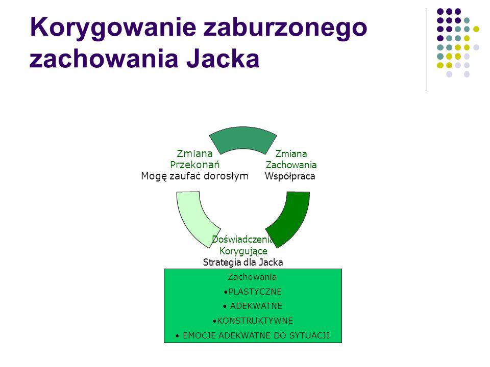 Korygowanie zaburzonego zachowania Jacka Zmiana Zachowania Współpraca Doświadczenia Korygujące Strategia dla Jacka Zmiana Przekonań Mogę zaufać dorosł