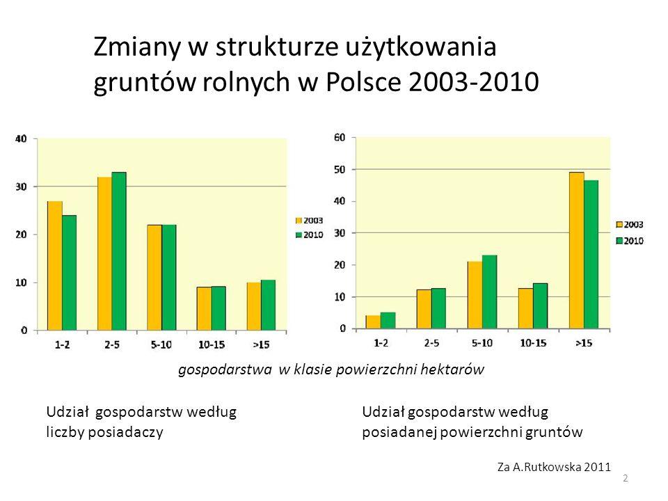 Zmiany w strukturze użytkowania gruntów rolnych w Polsce 2003-2010 Za A.Rutkowska 2011 Udział gospodarstw według liczby posiadaczy Udział gospodarstw według posiadanej powierzchni gruntów gospodarstwa w klasie powierzchni hektarów 2