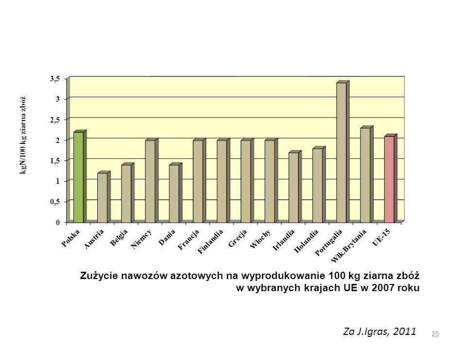 Zużycie nawozów azotowych na wyprodukowanie 100 kg ziarna zbóż w wybranych krajach UE w 2007 roku Za J.Igras, 2011 25
