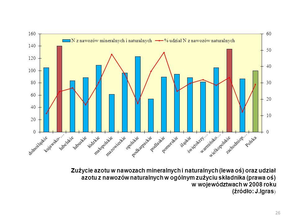 Zużycie azotu w nawozach mineralnych i naturalnych (lewa oś) oraz udział azotu z nawozów naturalnych w ogólnym zużyciu składnika (prawa oś) w wojewódz