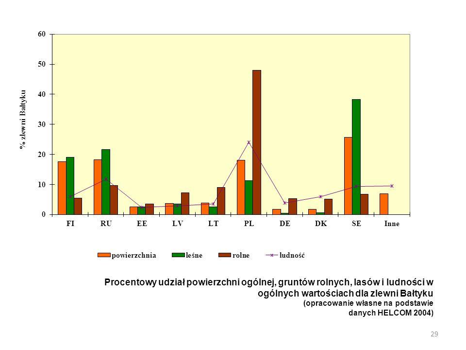 Procentowy udział powierzchni ogólnej, gruntów rolnych, lasów i ludności w ogólnych wartościach dla zlewni Bałtyku (opracowanie własne na podstawie danych HELCOM 2004) 29