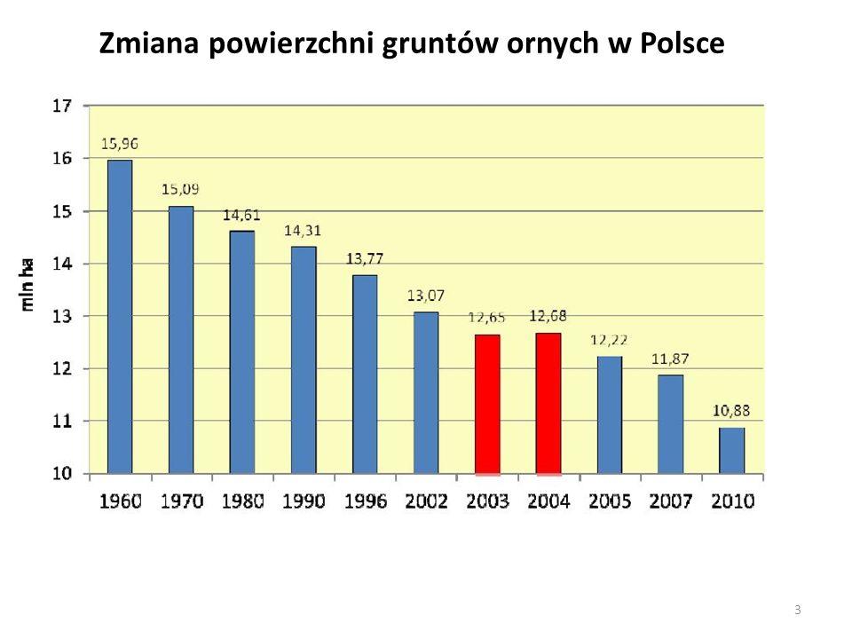 Zmiana powierzchni gruntów ornych w Polsce 3