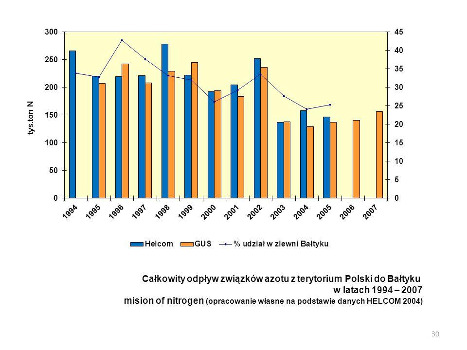 Całkowity odpływ związków azotu z terytorium Polski do Bałtyku w latach 1994 – 2007 mision of nitrogen (opracowanie własne na podstawie danych HELCOM 2004) 30