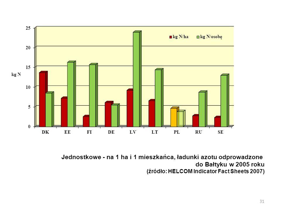 Jednostkowe - na 1 ha i 1 mieszkańca, ładunki azotu odprowadzone do Bałtyku w 2005 roku (źródło: HELCOM Indicator Fact Sheets 2007) 31