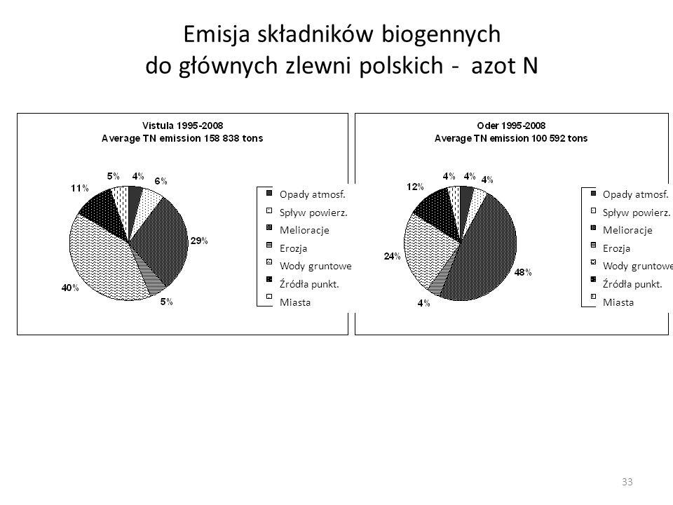 Emisja składników biogennych do głównych zlewni polskich - azot N Opady atmosf. Spływ powierz. Melioracje Erozja Wody gruntowe Źródła punkt. Miasta Op