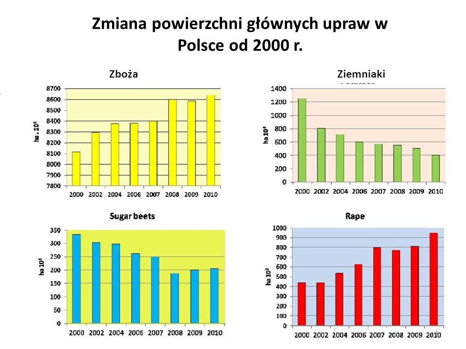 Pszenica Żyto Jęczmień Pszenżyto Zmiana plonów zbóż w Polsce od 1996r. 5