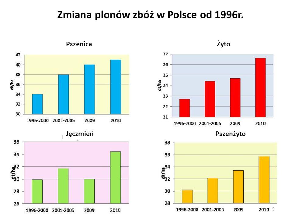 Stężenie azotanów w wodach wiosną a straty N min z gleby w okresie zimy Straty N min z gleby 16