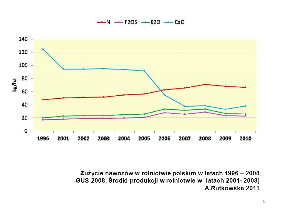 Zużycie nawozów w rolnictwie polskim w latach 1996 – 2008 GUS 2008, Środki produkcji w rolnictwie w latach 2001- 2008) A.Rutkowska 2011 6