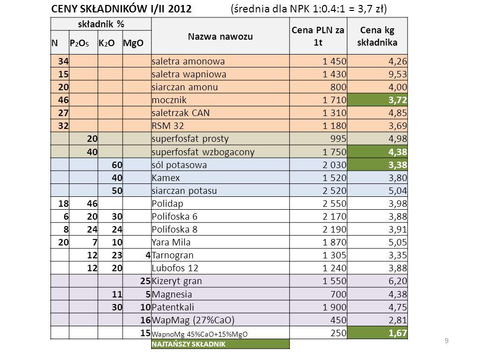 9 CENY SKŁADNIKÓW I/II 2012 (średnia dla NPK 1:0.4:1 = 3,7 zł) składnik % Nazwa nawozu Cena PLN za 1t Cena kg składnika NP2O5P2O5 K2OK2OMgO 34 saletra amonowa1 4504,26 15 saletra wapniowa1 4309,53 20 siarczan amonu8004,00 46 mocznik1 7103,72 27 saletrzak CAN1 3104,85 32 RSM 321 1803,69 20 superfosfat prosty9954,98 40 superfosfat wzbogacony1 7504,38 60 sól potasowa2 0303,38 40 Kamex1 5203,80 50 siarczan potasu2 5205,04 1846 Polidap2 5503,98 62030 Polifoska 62 1703,88 824 Polifoska 82 1903,91 20710 Yara Mila1 8705,05 12234Tarnogran1 3053,35 1220 Lubofos 121 2403,88 25Kizeryt gran1 5506,20 115Magnesia7004,38 3010Patentkali1 9004,75 16WapMag (27%CaO)4502,81 15 WapnoMg 45%CaO+15%MgO 2501,67 NAJTAŃSZY SKŁADNIK Średnia cena dla NPK 1:0,4:13,69