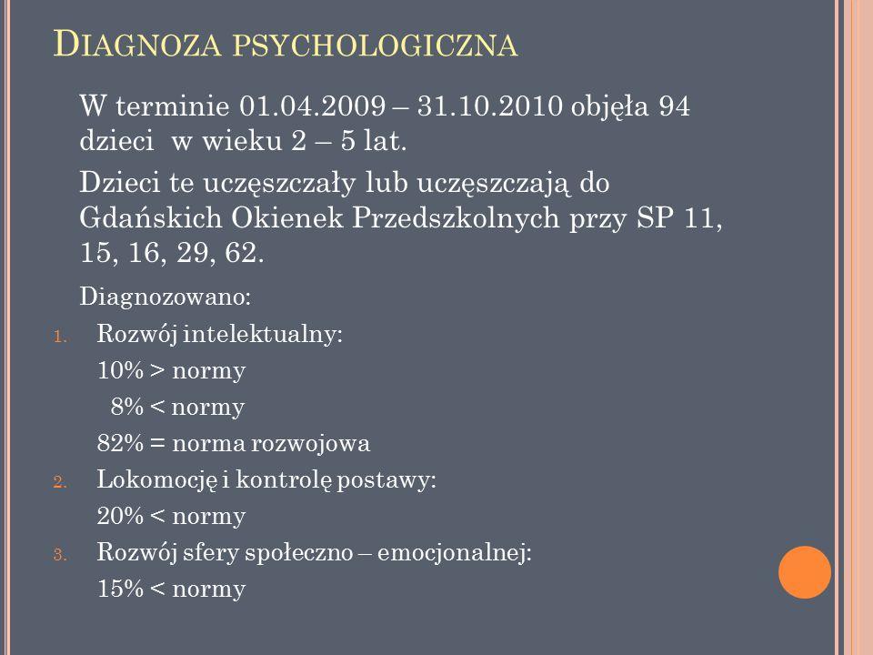 D IAGNOZA PSYCHOLOGICZNA W terminie 01.04.2009 – 31.10.2010 objęła 94 dzieci w wieku 2 – 5 lat.