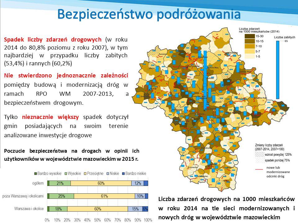 Liczba zdarzeń drogowych na 1000 mieszkańców w roku 2014 na tle sieci modernizowanych i nowych dróg w województwie mazowieckim Spadek liczby zdarzeń drogowych (w roku 2014 do 80,8% poziomu z roku 2007), w tym najbardziej w przypadku liczby zabitych (53,4%) i rannych (60,2%) Nie stwierdzono jednoznacznie zależności pomiędzy budową i modernizacją dróg w ramach RPO WM 2007-2013, a bezpieczeństwem drogowym.