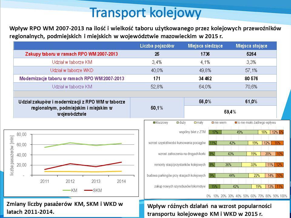 Wpływ RPO WM 2007-2013 na ilość i wielkość taboru użytkowanego przez kolejowych przewoźników regionalnych, podmiejskich i miejskich w województwie maz