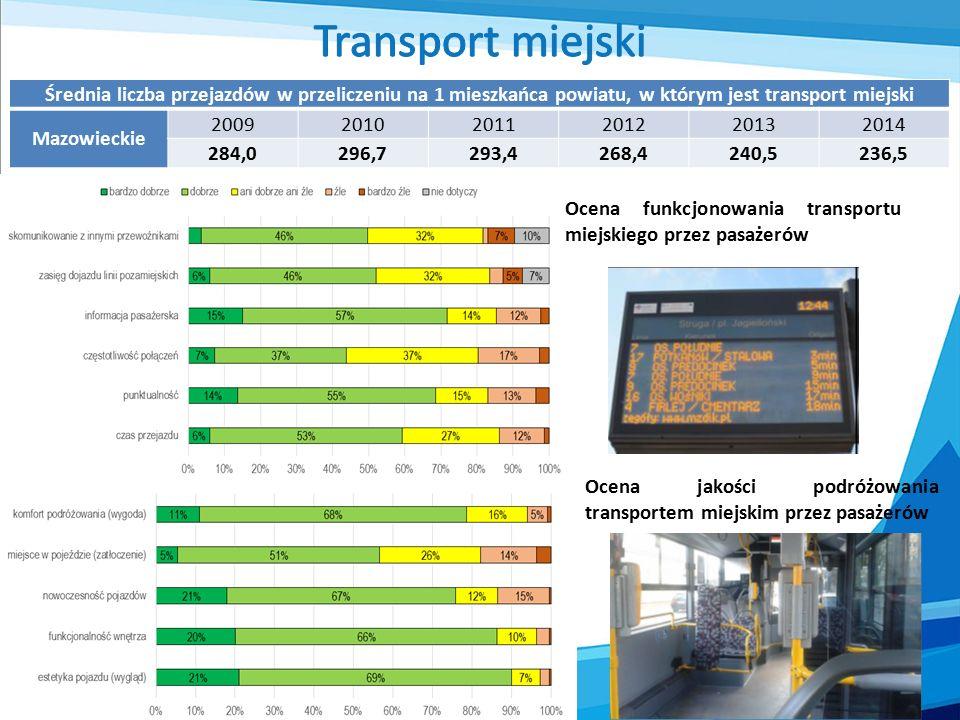 Średnia liczba przejazdów w przeliczeniu na 1 mieszkańca powiatu, w którym jest transport miejski Mazowieckie 200920102011201220132014 284,0296,7293,4268,4240,5236,5 Ocena funkcjonowania transportu miejskiego przez pasażerów Ocena jakości podróżowania transportem miejskim przez pasażerów