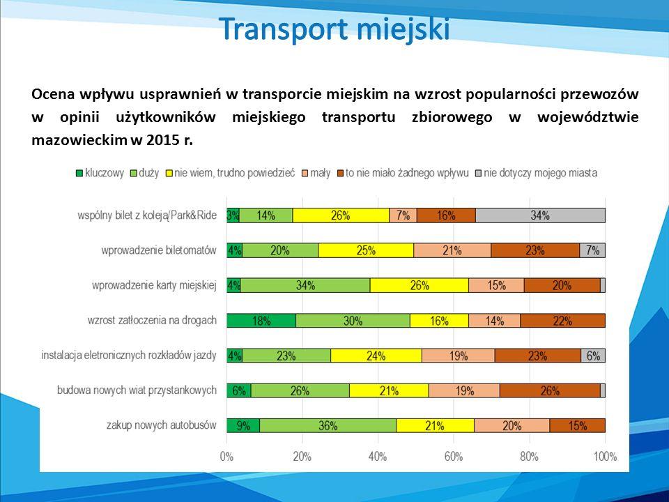 Ocena wpływu usprawnień w transporcie miejskim na wzrost popularności przewozów w opinii użytkowników miejskiego transportu zbiorowego w województwie mazowieckim w 2015 r.