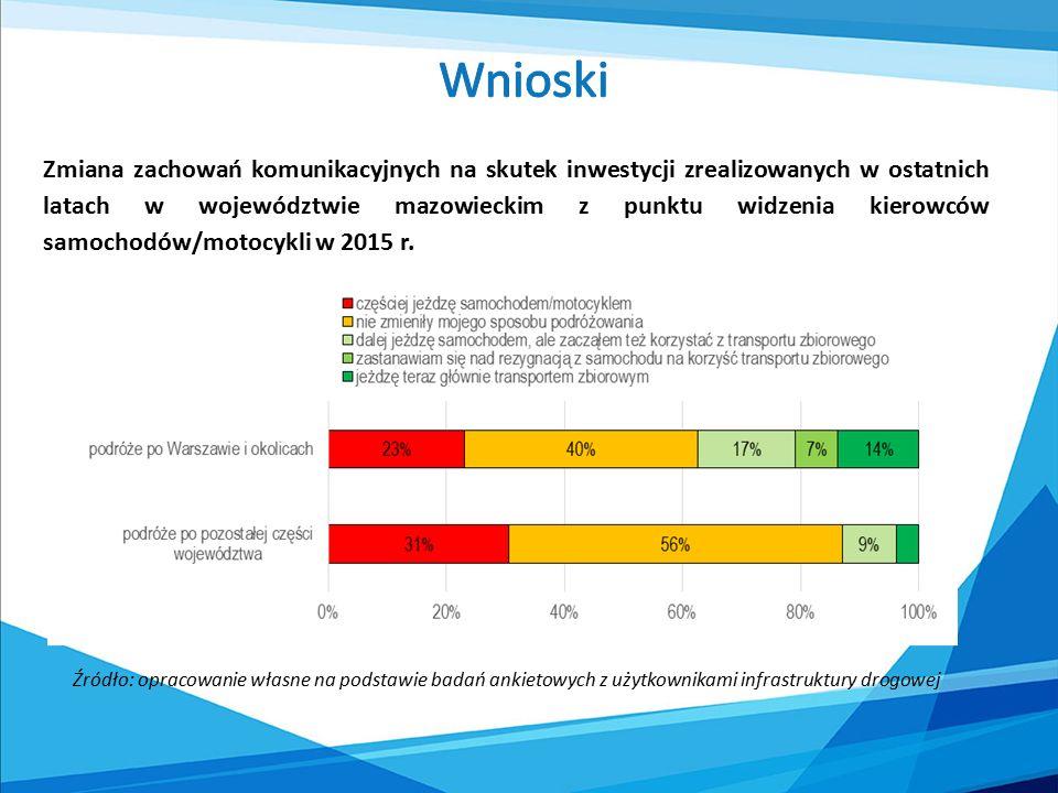 Źródło: opracowanie własne na podstawie badań ankietowych z użytkownikami infrastruktury drogowej Zmiana zachowań komunikacyjnych na skutek inwestycji