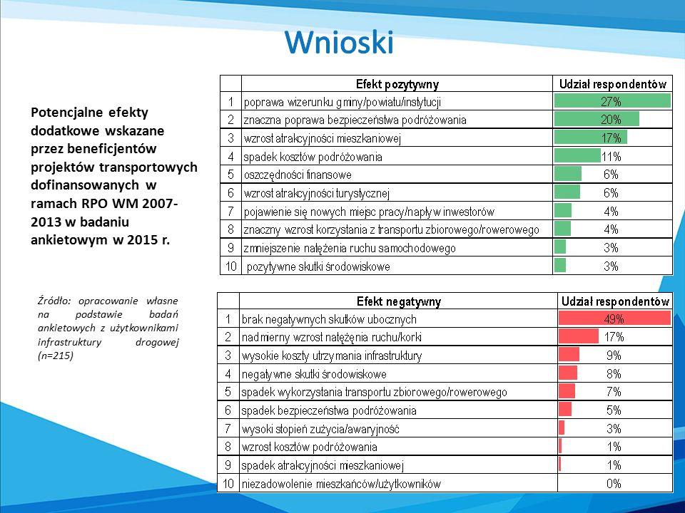 Potencjalne efekty dodatkowe wskazane przez beneficjentów projektów transportowych dofinansowanych w ramach RPO WM 2007- 2013 w badaniu ankietowym w 2015 r.