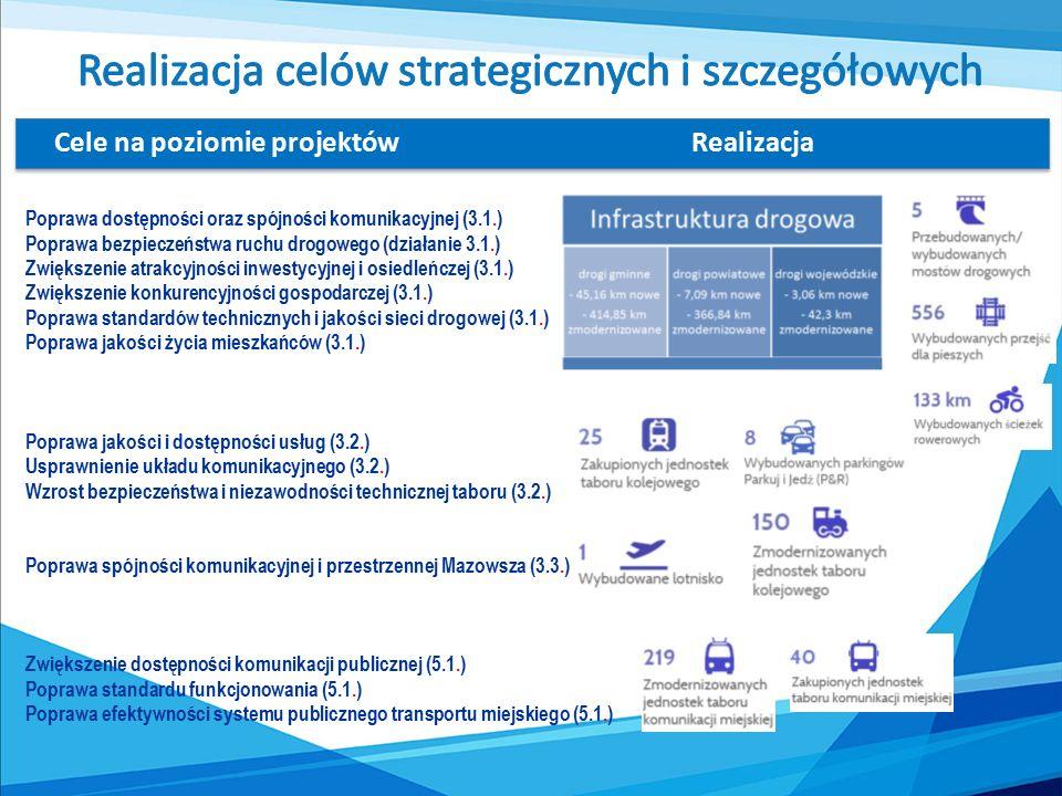Cele na poziomie projektówRealizacja Poprawa dostępności oraz spójności komunikacyjnej (3.1.) Poprawa bezpieczeństwa ruchu drogowego (działanie 3.1.) Zwiększenie atrakcyjności inwestycyjnej i osiedleńczej (3.1.) Zwiększenie konkurencyjności gospodarczej (3.1.) Poprawa standardów technicznych i jakości sieci drogowej (3.1.) Poprawa jakości życia mieszkańców (3.1.) Poprawa jakości i dostępności usług (3.2.) Usprawnienie układu komunikacyjnego (3.2.) Wzrost bezpieczeństwa i niezawodności technicznej taboru (3.2.) Poprawa spójności komunikacyjnej i przestrzennej Mazowsza (3.3.) Zwiększenie dostępności komunikacji publicznej (5.1.) Poprawa standardu funkcjonowania (5.1.) Poprawa efektywności systemu publicznego transportu miejskiego (5.1.)