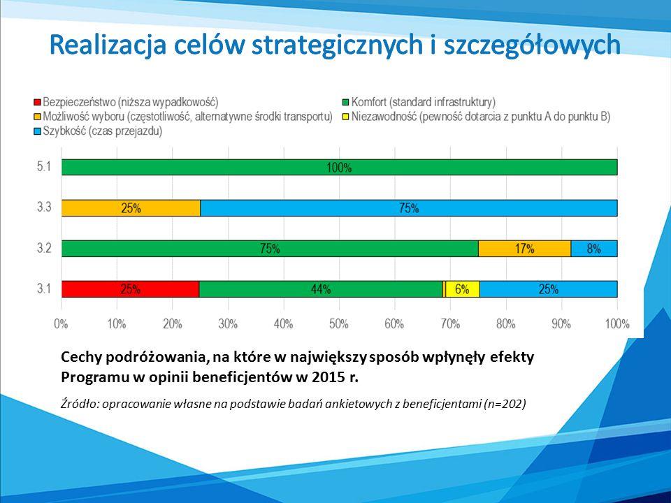 Cechy podróżowania, na które w największy sposób wpłynęły efekty Programu w opinii beneficjentów w 2015 r.