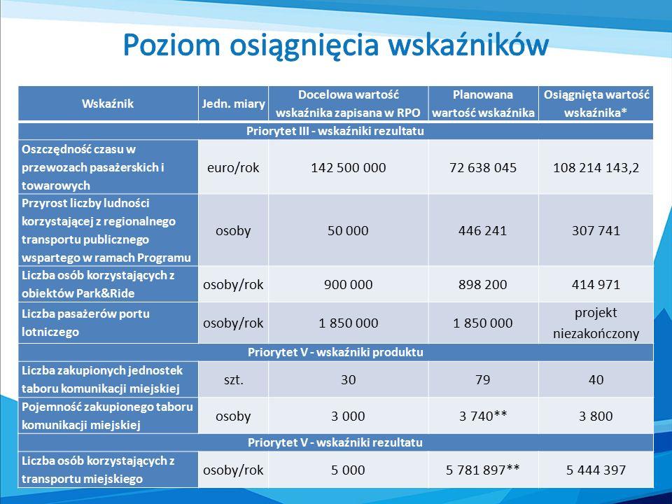 """ Z powodu niezakończenia części projektów poziom osiągnięcia wskaźników jest niższy niż planowany  Wszystkie wskaźniki produktu dla projektów zakończonych zostały osiągnięte  Poziom osiągnięcia wskaźników rezultatu dotyczących transportu publicznego (kolejowego/autobusowego) jest znacznie wyższy niż zakładany w RPO WM 2007-2013  Skomplikowana metodologia obliczania wskaźnika """"Oszczędność czasu w przewozach pasażerskich i towarowych  Trudności z poprawnym określeniem liczby pasażerów korzystających z nowego/zmodernizowanego taboru autobusowego"""