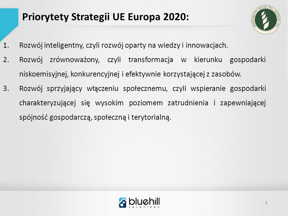 3 Priorytety Strategii UE Europa 2020: 1.Rozwój inteligentny, czyli rozwój oparty na wiedzy i innowacjach.