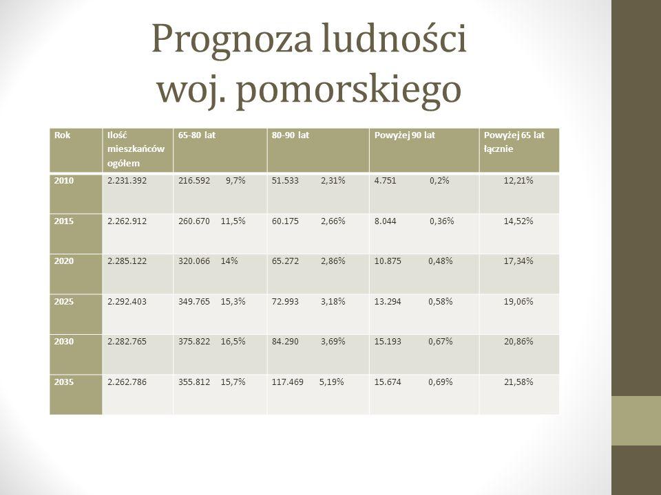 Prognoza ludności woj.