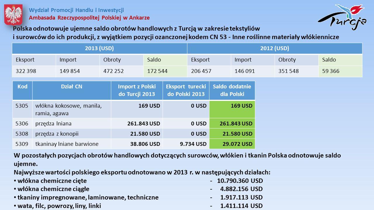 Polska odnotowuje ujemne saldo obrotów handlowych z Turcją w zakresie tekstyliów i surowców do ich produkcji, z wyjątkiem pozycji ozanczonej kodem CN 53 - Inne roślinne materiały włókiennicze 2013 (USD)2012 (USD) EksportImportObrotySaldoEksportImportObrotySaldo 322 398149 854472 252172 544206 457146 091351 54859 366 W pozostałych pozycjach obrotów handlowych dotyczących surowców, włókien i tkanin Polska odnotowuje saldo ujemne.