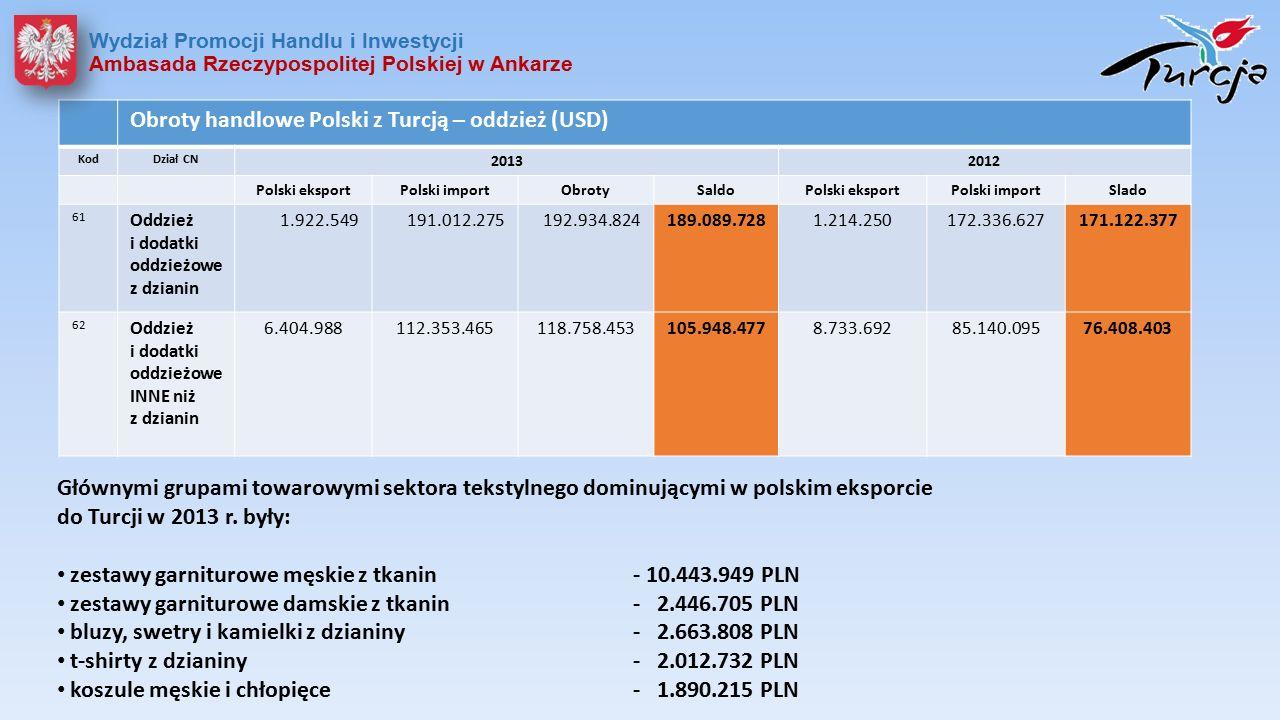 Obroty handlowe Polski z Turcją – oddzież (USD) KodDział CN 20132012 Polski eksportPolski importObrotySaldoPolski eksportPolski importSlado 61 Oddzież i dodatki oddzieżowe z dzianin 1.922.549191.012.275192.934.824189.089.7281.214.250172.336.627171.122.377 62 Oddzież i dodatki oddzieżowe INNE niż z dzianin 6.404.988112.353.465118.758.453105.948.4778.733.69285.140.09576.408.403 Głównymi grupami towarowymi sektora tekstylnego dominującymi w polskim eksporcie do Turcji w 2013 r.