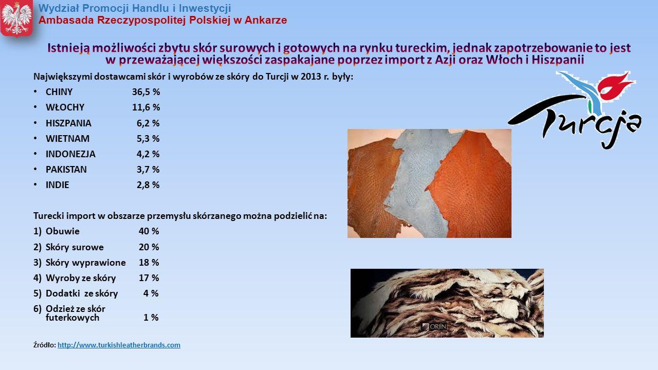 Obroty handlu zagranicznego Polski z Turcją - dodatki i galanteria skórzana (w USD) 2013 rok Dział CN EksportImportObrotySaldo Skóry i skórki surowe oraz skóra wyprawiona 26.06555.92882.01629.840 Wyroby ze skóry, w tym rymarskie, artykuły podręczne, torby 23.5822.344.5252.368.1062.320.942 Skóry futerkowe i z futer sztucznych oraz wyroby z nich 61.1831.323.5481.393.7311.272.365 Źródło: opracowanie WPHI na podstawie danych TurkStat Polska eksportuje do Turcji głównie: - dodatki ze skóry - 6.412.882 USD - artykuły podróżne ze skóry oraz obite skórą - 698.366 USD Źródło: statystyki handlu zagranicznego GUS 2013