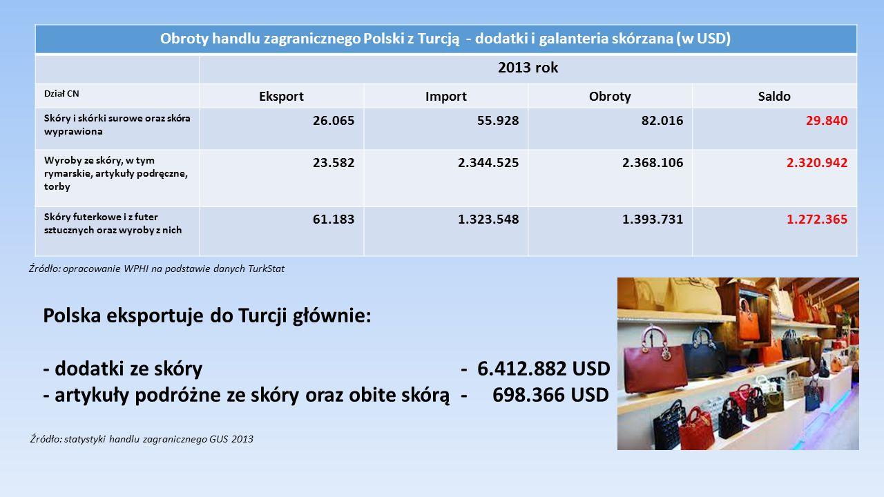 Wydział Promocji Handlu i Inwestycji Ambasada Rzeczypospolitej Polskiej w Ankarze