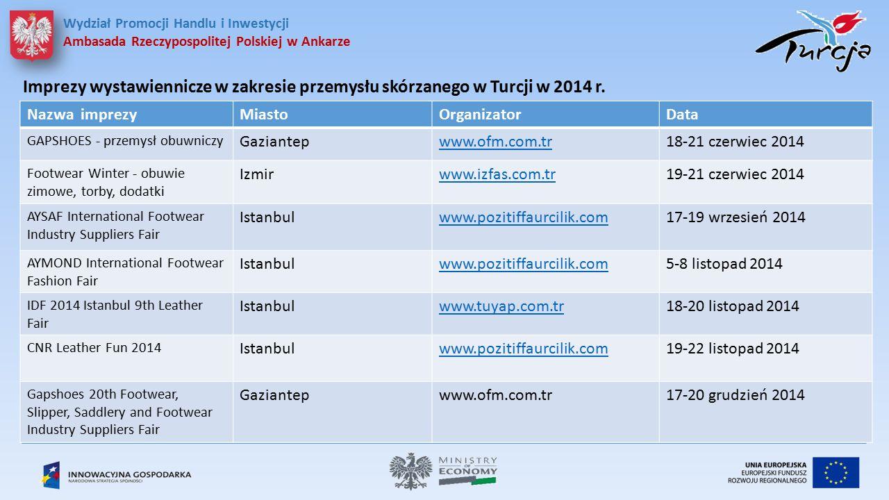 Imprezy wystawiennicze w zakresie przemysłu skórzanego w Turcji w 2014 r.