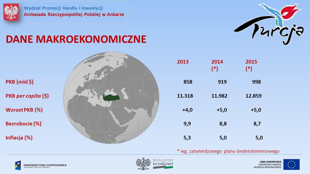 Wydział Promocji Handlu i Inwestycji Ambasada Rzeczypospolitej Polskiej w Ankarze DANE MAKROEKONOMICZNE 201320142015 (*) (*) PKB (mld $) 858 919 998 PKB per capita ($)11.31811.98212.859 Wzrost PKB (%) +4,0 +5,0 +5,0 Bezrobocie (%) 9,9 8,8 8,7 Inflacja (%) 5,3 5,0 5,0 * wg.