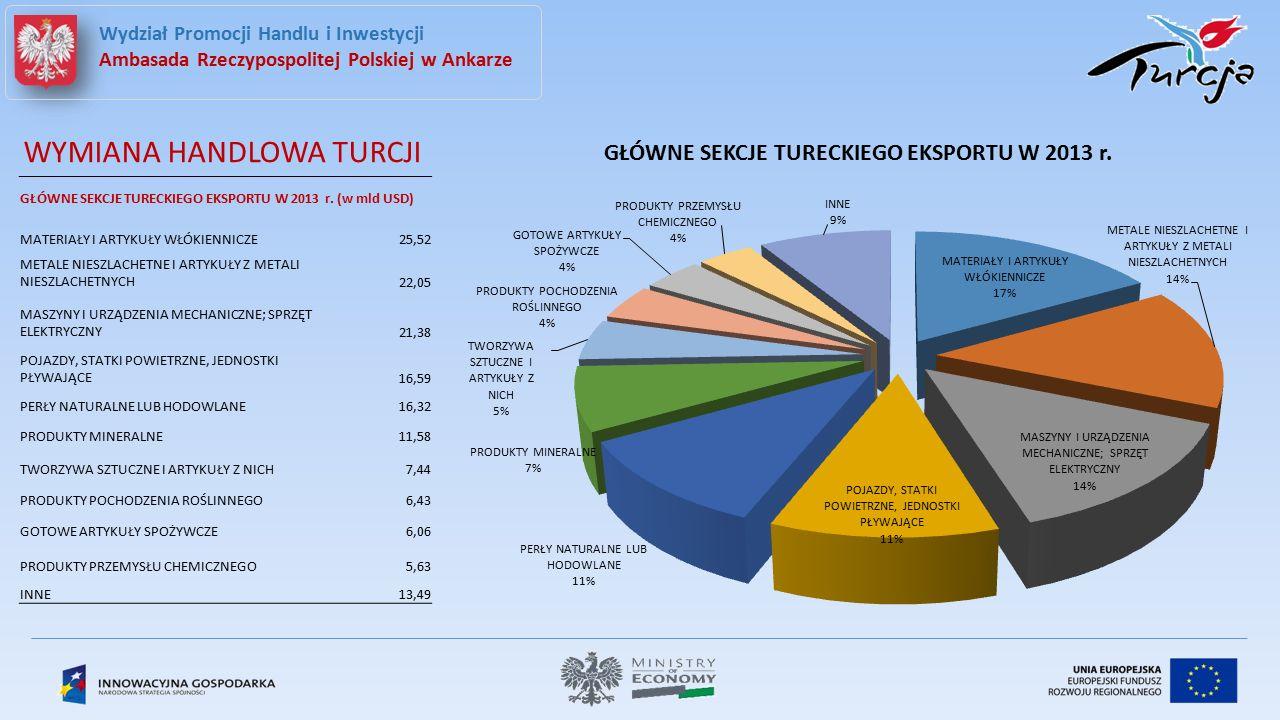 TEKSTYLIA  Turcja plasuje się na 8 miejscu na świecie pod wzlędem wielkości produkcji bawełny i na 4 miejscu pod względem konsumpcji bawełny.