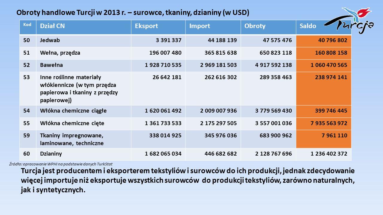 Turcja importuje tkaniny i surowce do ich produkcji głównie od następujących partnerów handlowych: KrajUdział w imporcie tekstyliów i surowców do ich produkcji Chiny 18,8% USA 10,2% Indie 7,5% Indonezja 7,2% Włochy 6,3% Niemcy 5,2% Turkmenistan 4,7% Wietnam 4,3% Grecja 3,2% Egipt 3,1% Korea PŁd.