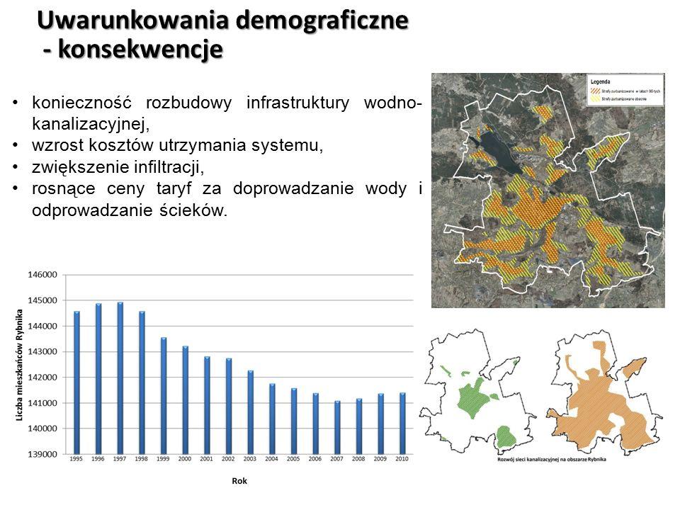 Uwarunkowania demograficzne - konsekwencje - konsekwencje konieczność rozbudowy infrastruktury wodno- kanalizacyjnej, wzrost kosztów utrzymania system
