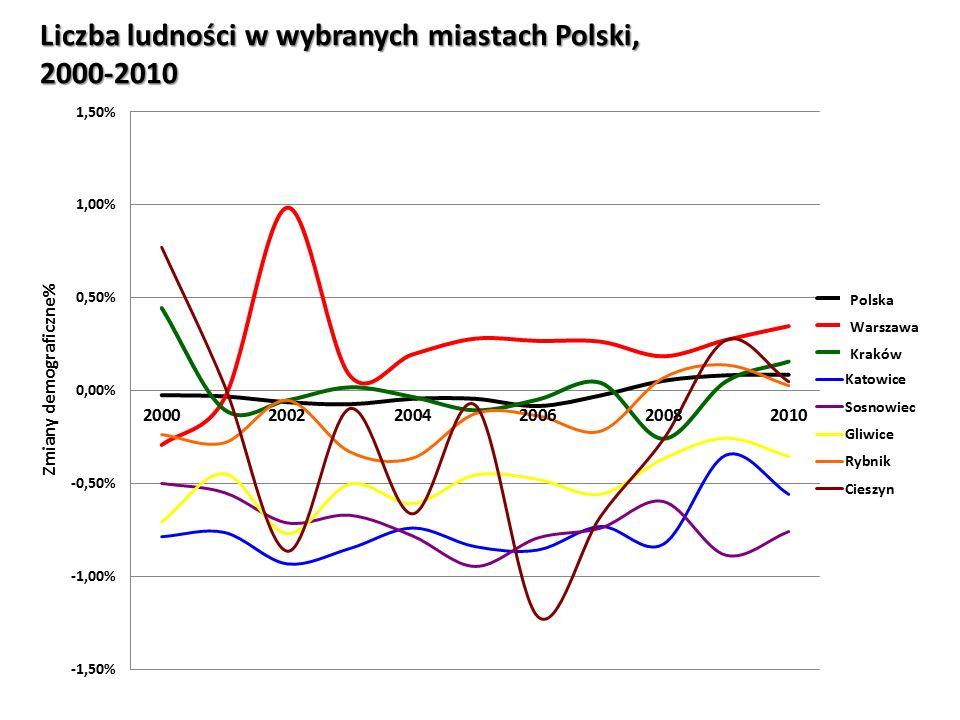 Liczba ludności w wybranych miastach Polski, 2000-2010