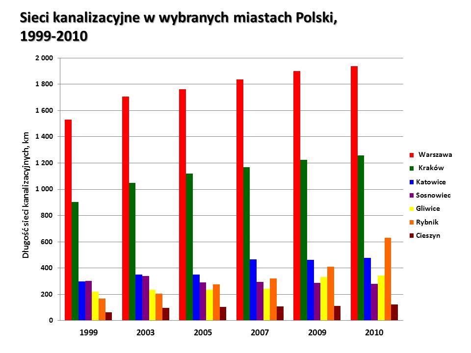 Sieci kanalizacyjne w wybranych miastach Polski, 1999-2010
