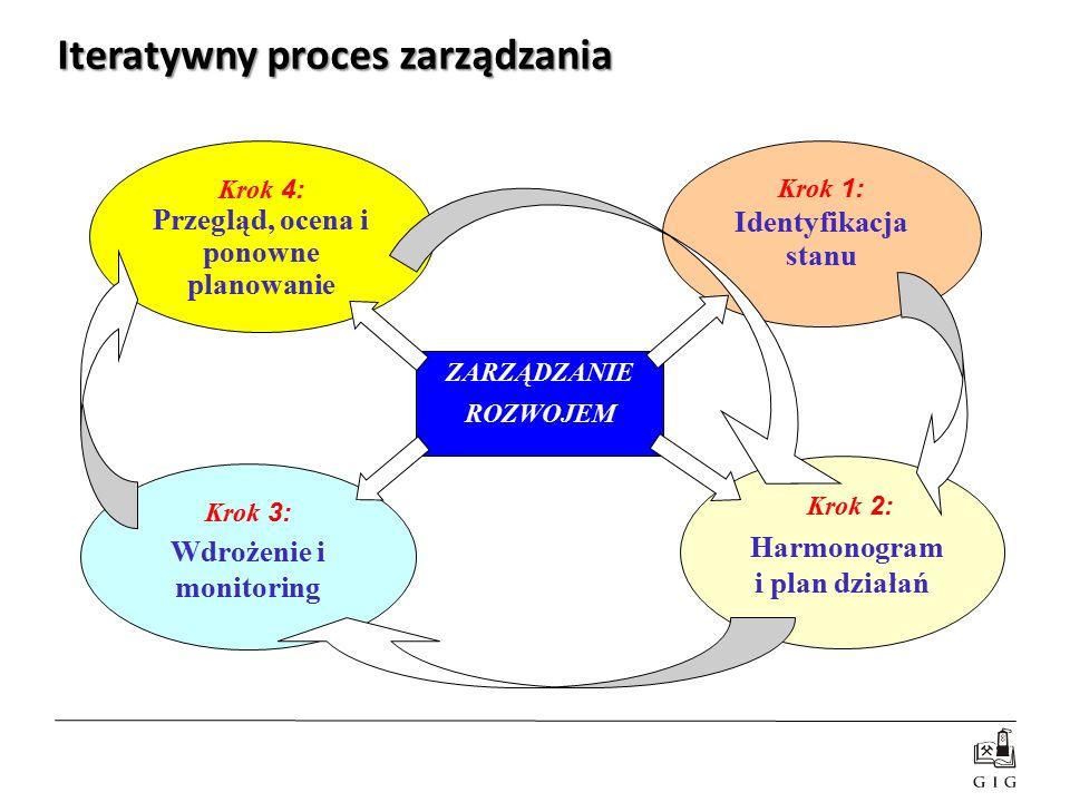 Iteratywny proces zarządzania Krok 1: Identyfikacja stanu Krok 2: Harmonogram i plan działań Krok 3: Wdrożenie i monitoring Krok 4: Przegląd, ocena i