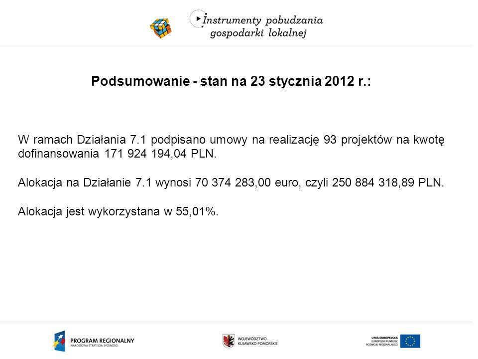 Podsumowanie - stan na 23 stycznia 2012 r.: W ramach Działania 7.1 podpisano umowy na realizację 93 projektów na kwotę dofinansowania 171 924 194,04 PLN.
