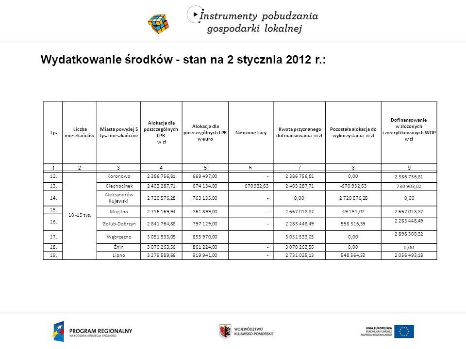 Wydatkowanie środków - stan na 2 stycznia 2012 r.: Lp.