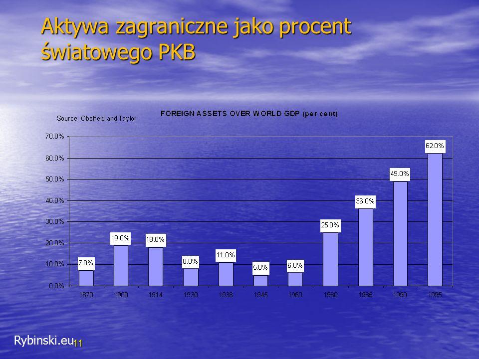 Rybinski.eu 11 Aktywa zagraniczne jako procent światowego PKB